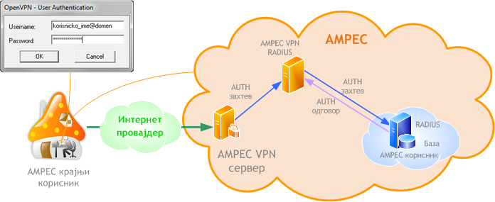 AMRES VPN cir.png