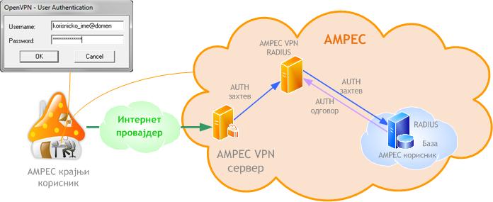 AMRES VPN cir.png